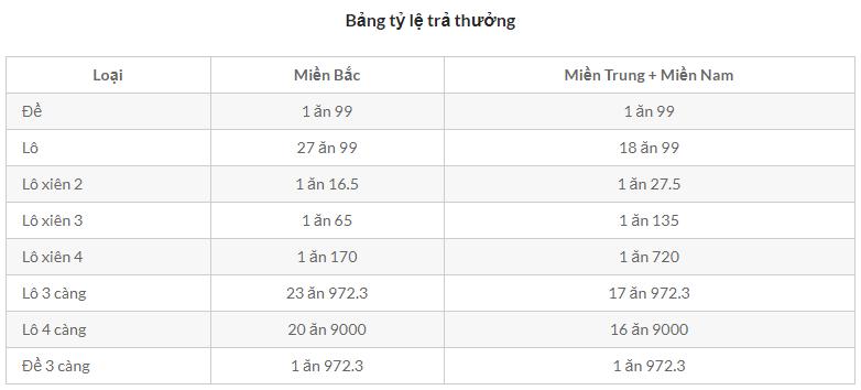 tỷ lệ ăn lô đề online kubet